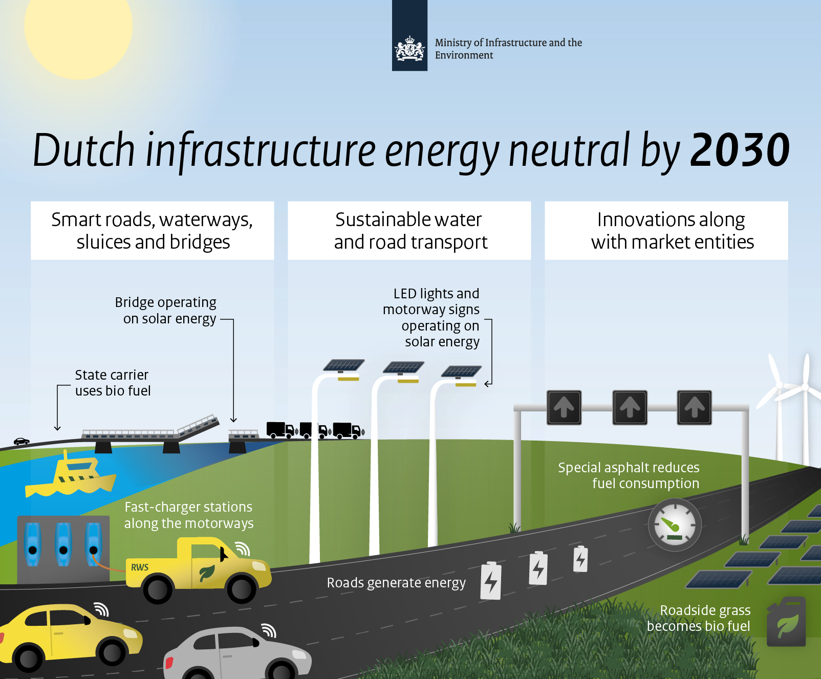 Dutch infrastructure targets energy neutrality